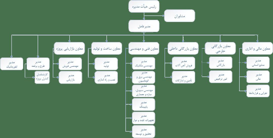 نمودار سازمانی شرکت رستاپاد